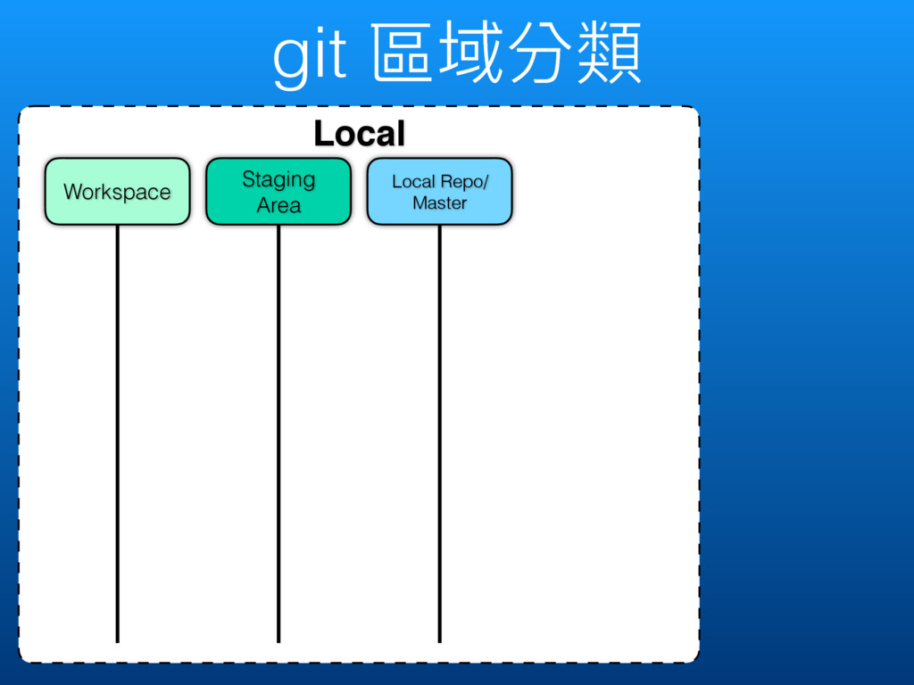 git 玟ऒ獤觊 Local Local Repo/ Master Staging Area ...