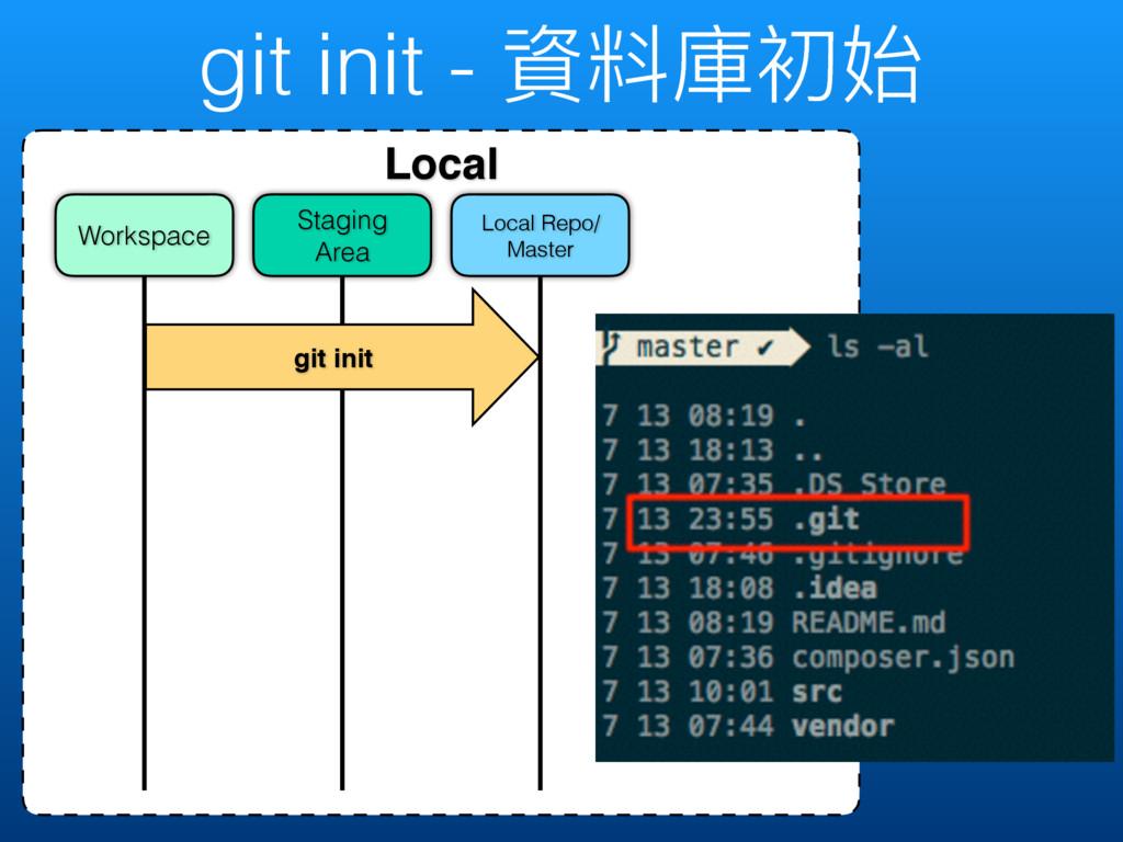 git init - 虻碘䓚ڡত Local Local Repo/ Master Stagi...