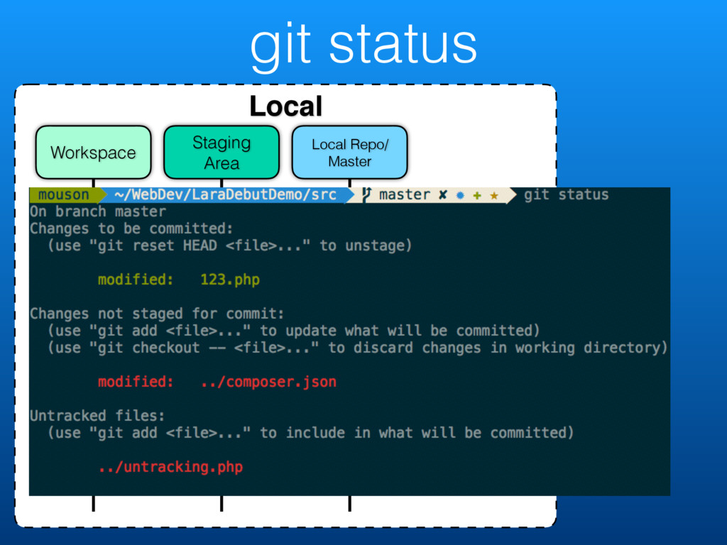 git status Local Local Repo/ Master Staging Are...