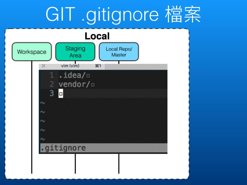 GIT .gitignore 䲆礯 Local Local Repo/ Master Stag...