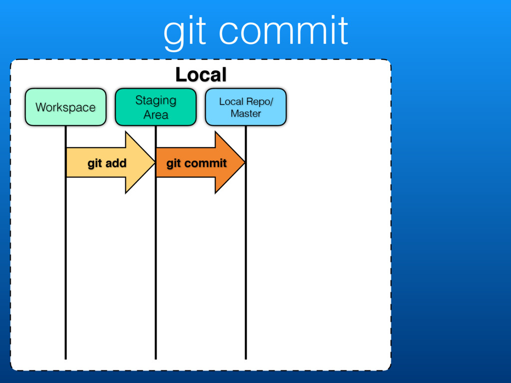 git commit Local Local Repo/ Master Staging Are...