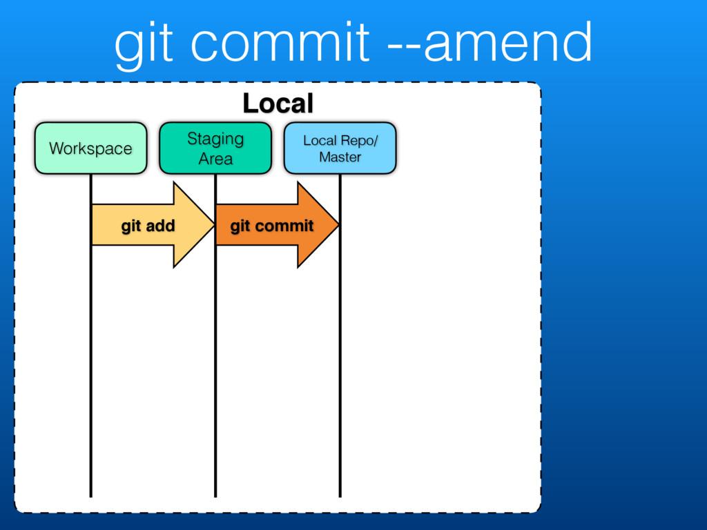 git commit --amend Local Local Repo/ Master Sta...