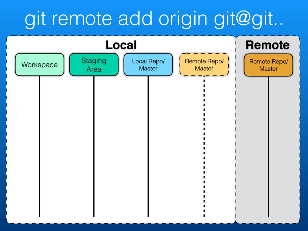 git remote add origin git@git.. Local Remote Re...