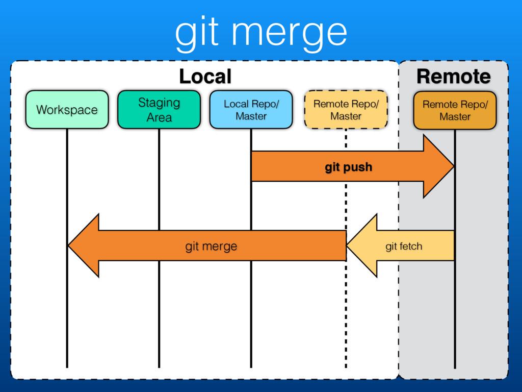 git merge Local Remote Remote Repo/ Master Remo...