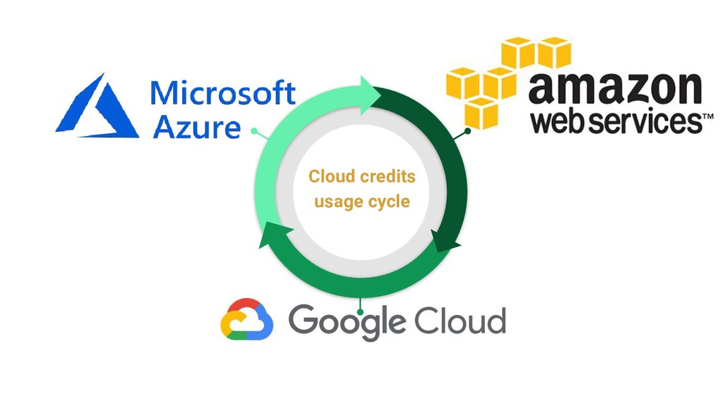 Cloud credits usage cycle