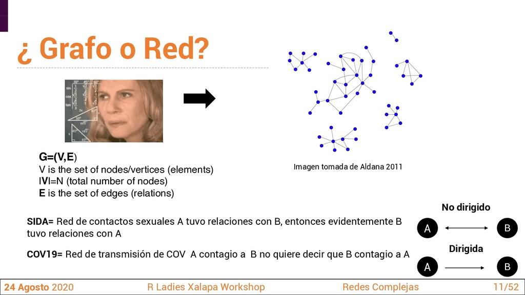 SIDA= Red de contactos sexuales A tuvo relacion...