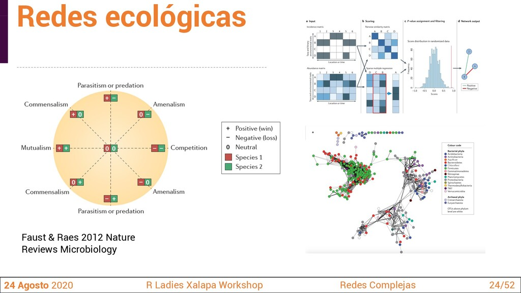 Faust & Raes 2012 Nature Reviews Microbiology 2...