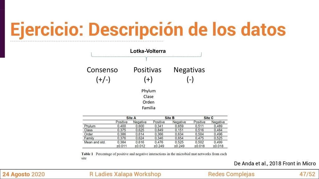 Consenso (+/-) Positivas (+) Negativas (-) Phyl...