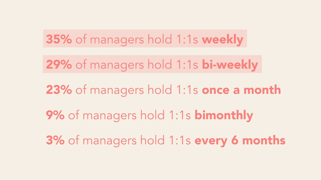 35% of managers hold 1:1s weekly 29% of manager...