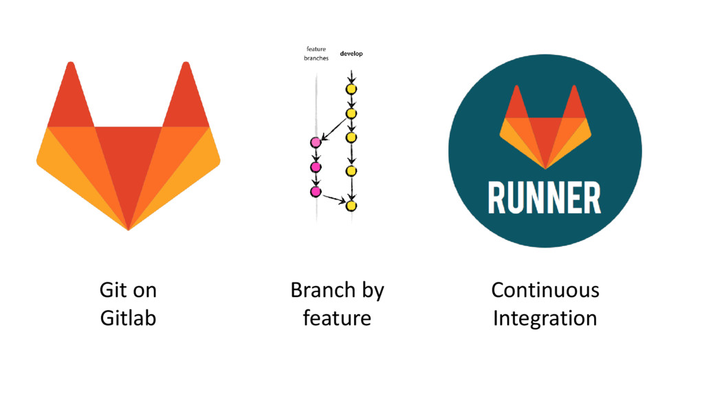 Branch by feature Git on Gitlab Continuous Inte...