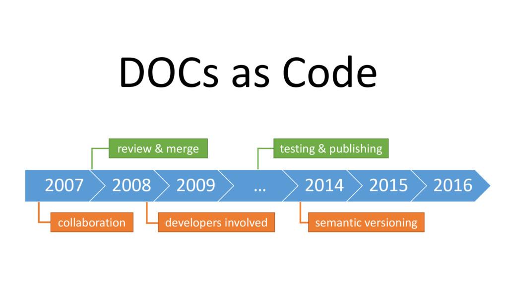 DOCs as Code 2007 2008 2009 … 2014 2015 2016 co...