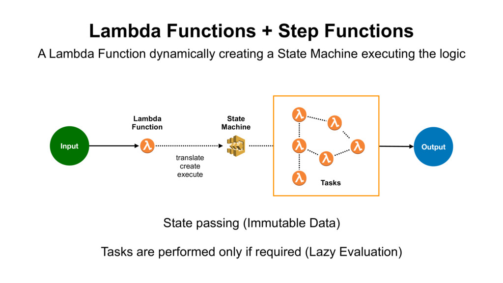 Lambda Functions + Step Functions Lambda Functi...