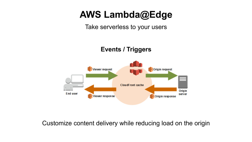 AWS Lambda@Edge Customize content delivery whil...