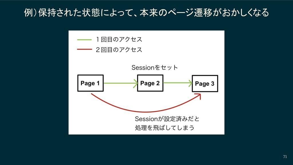 例)保持された状態によって、本来のページ遷移がおかしくなる 71