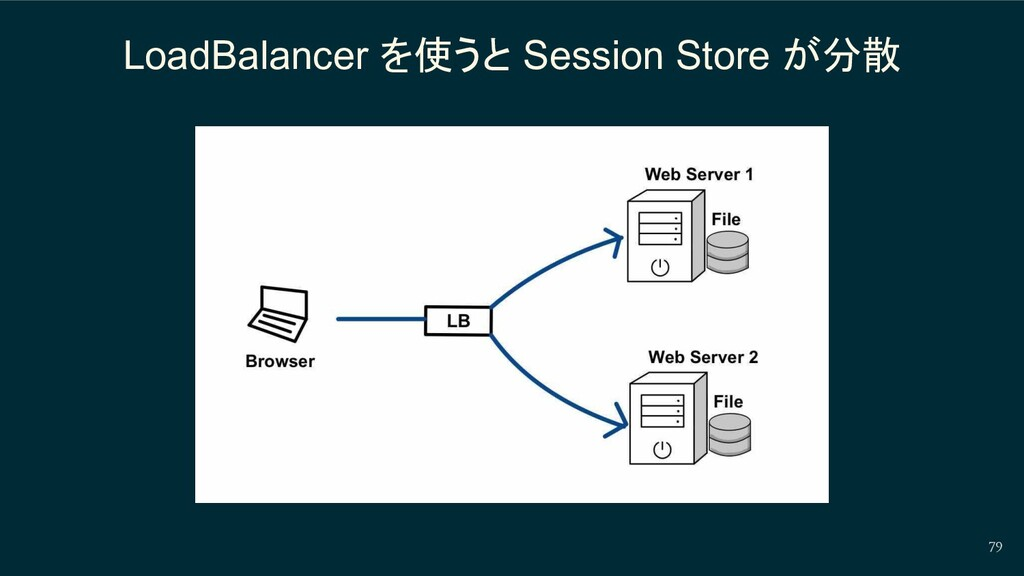 LoadBalancer を使うと Session Store が分散 79