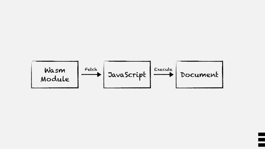 Wasm Module JavaScript Document Fetch Execute