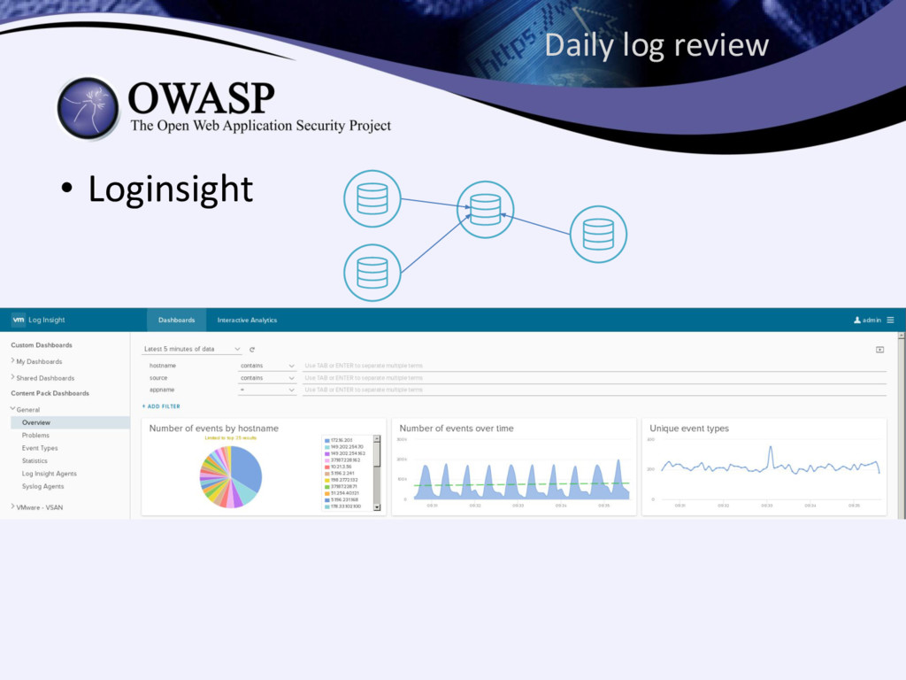 Daily log review • Loginsight