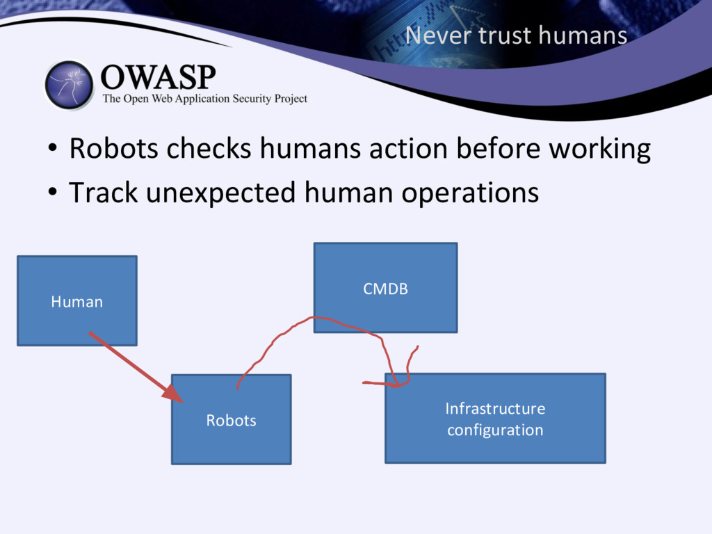 Never trust humans • Robots checks humans actio...