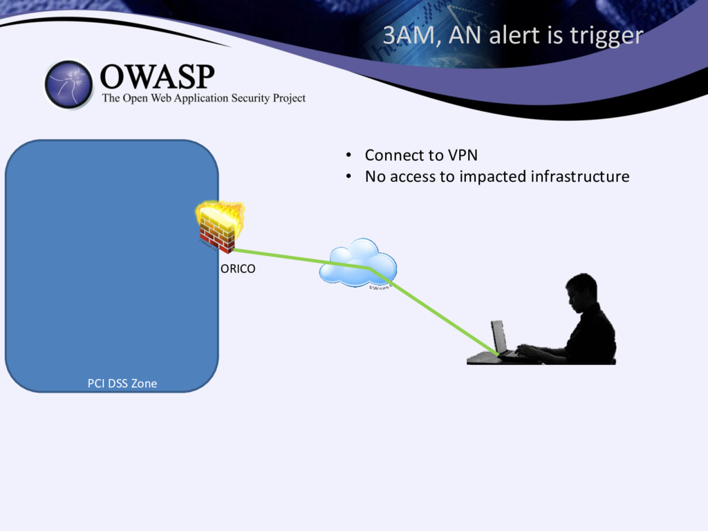 3AM, AN alert is trigger ORICO PCI DSS Zone • C...
