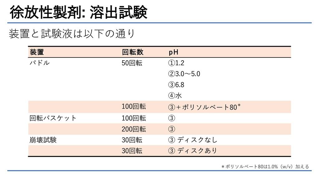 徐放性製剤: 溶出試験 装置と試験液は以下の通り *ポリソルベート80は1.0%(w/v)加え...
