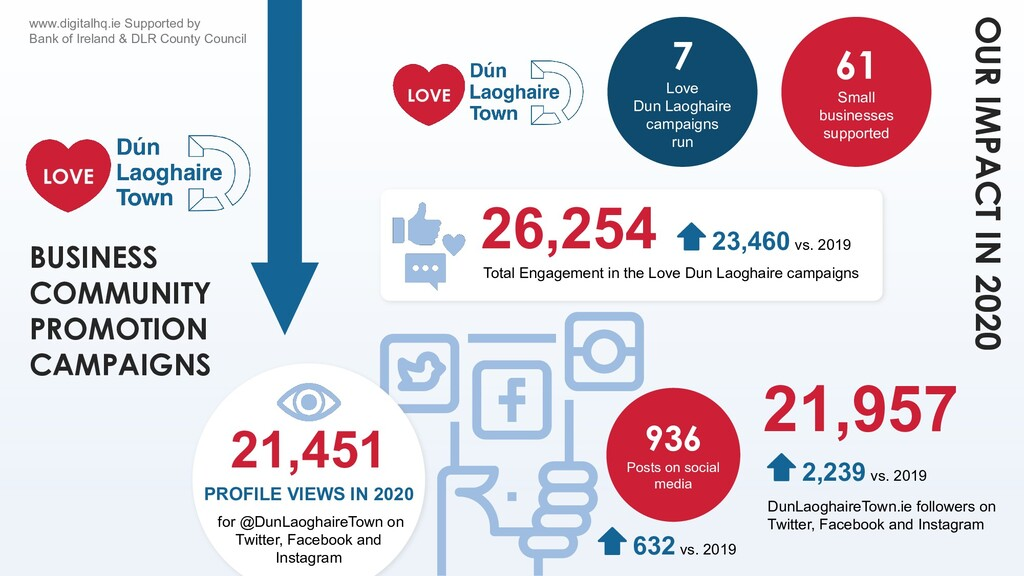 OUR IMPACT IN 2020 7 Love Dun Laoghaire campaig...