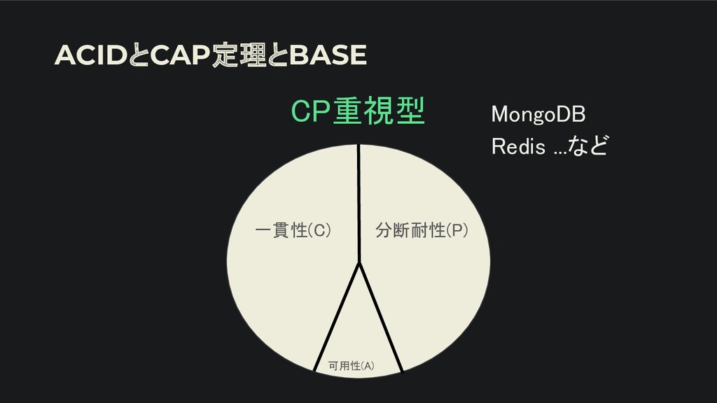 ACIDとCAP定理とBASE CP重視型  一貫性(C) 分断耐性(P) 可用性(A...