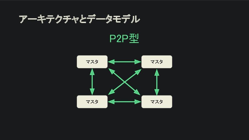アーキテクチャとデータモデル P2P型  マスタ マスタ マスタ マスタ