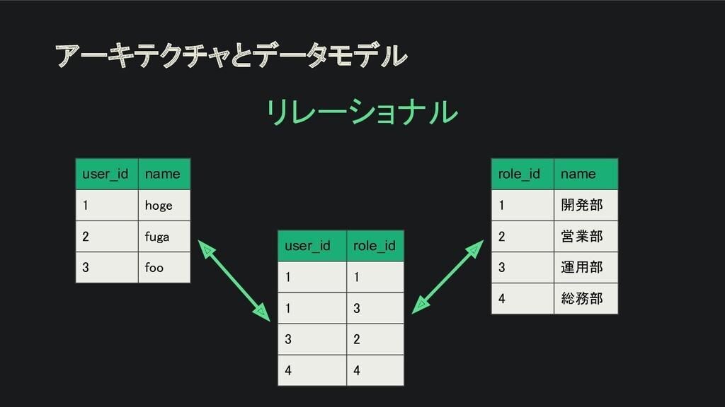 アーキテクチャとデータモデル リレーショナル  user_id name 1 hoge...