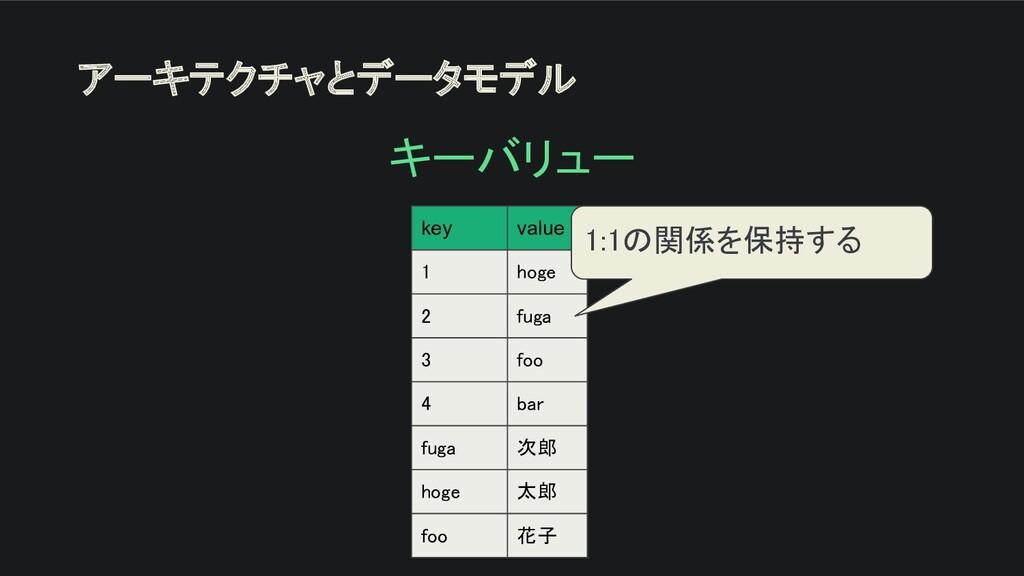 アーキテクチャとデータモデル キーバリュー key value 1 hoge 2 fu...