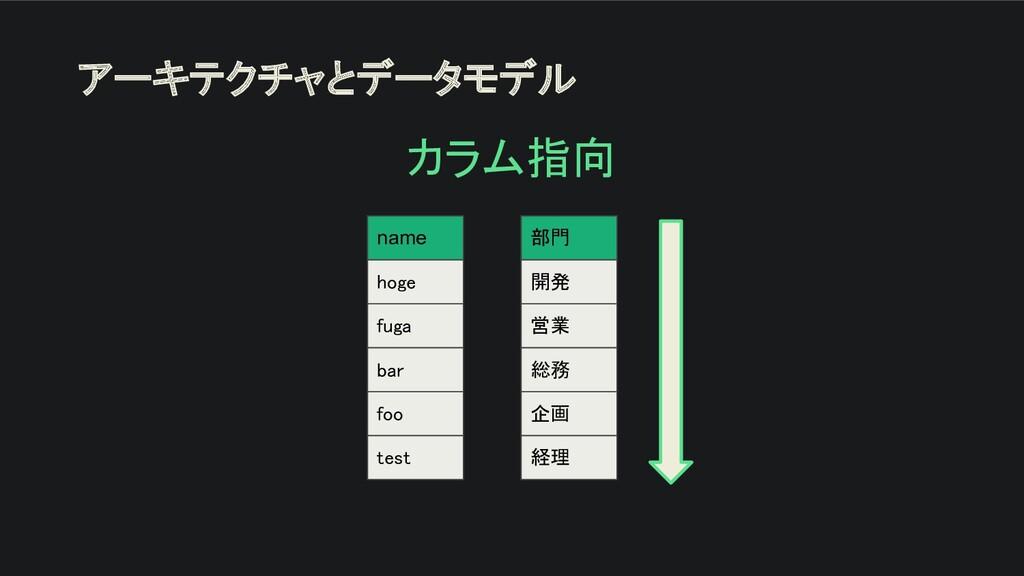 アーキテクチャとデータモデル カラム指向 name hoge fuga bar foo...