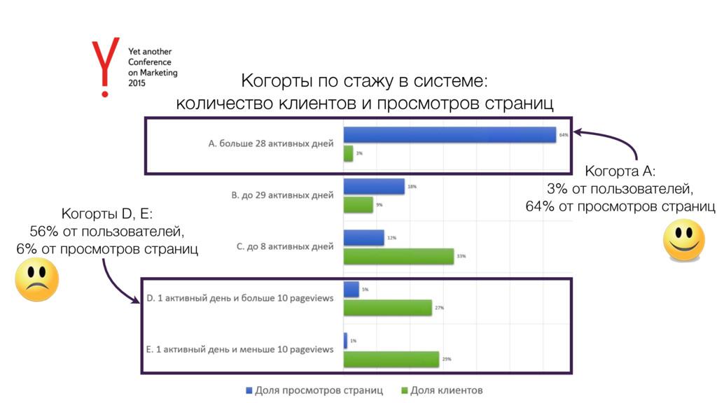 Когорты по стажу в системе: количество клиентов...