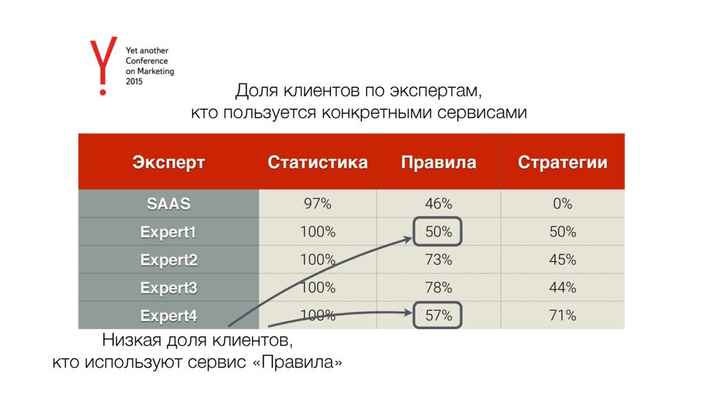 Эксперт Статистика Правила Стратегии SAAS 97% 4...