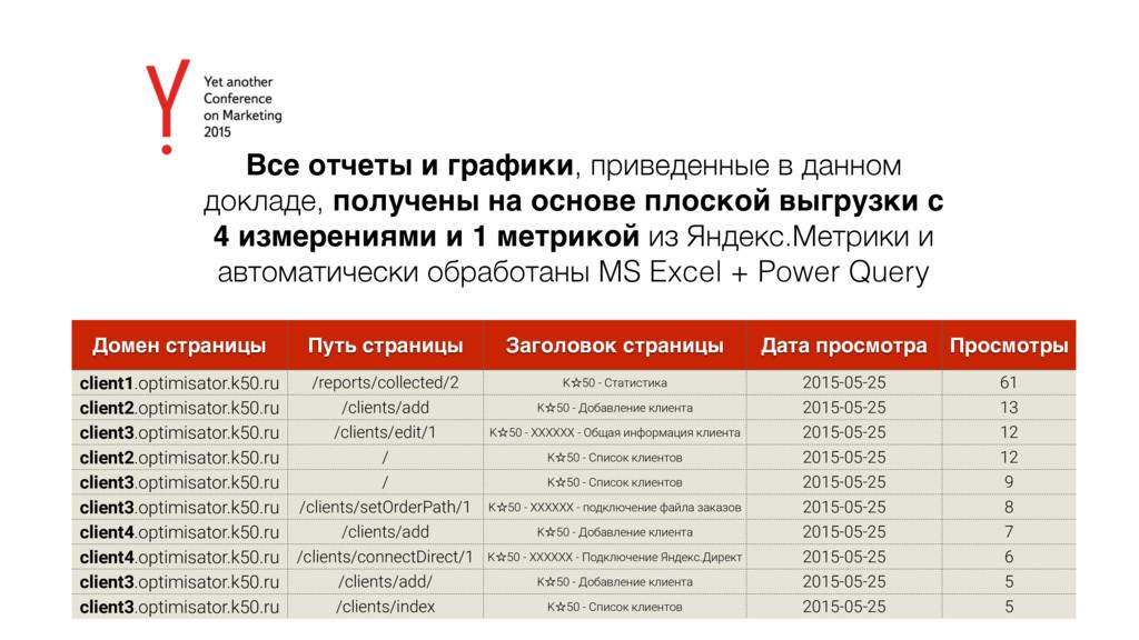 Все отчеты и графики, приведенные в данном докл...