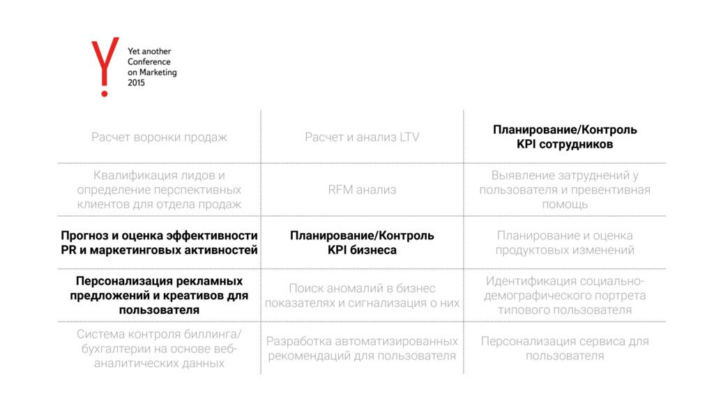 Расчет воронки продаж Расчет и анализ LTV Плани...