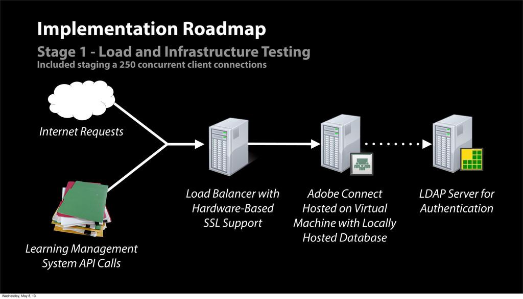 LDAP Server for Authentication Implementation R...