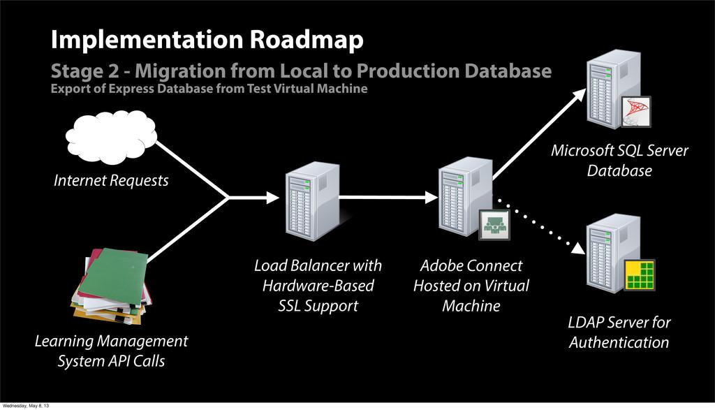 Microsoft SQL Server Database LDAP Server for A...