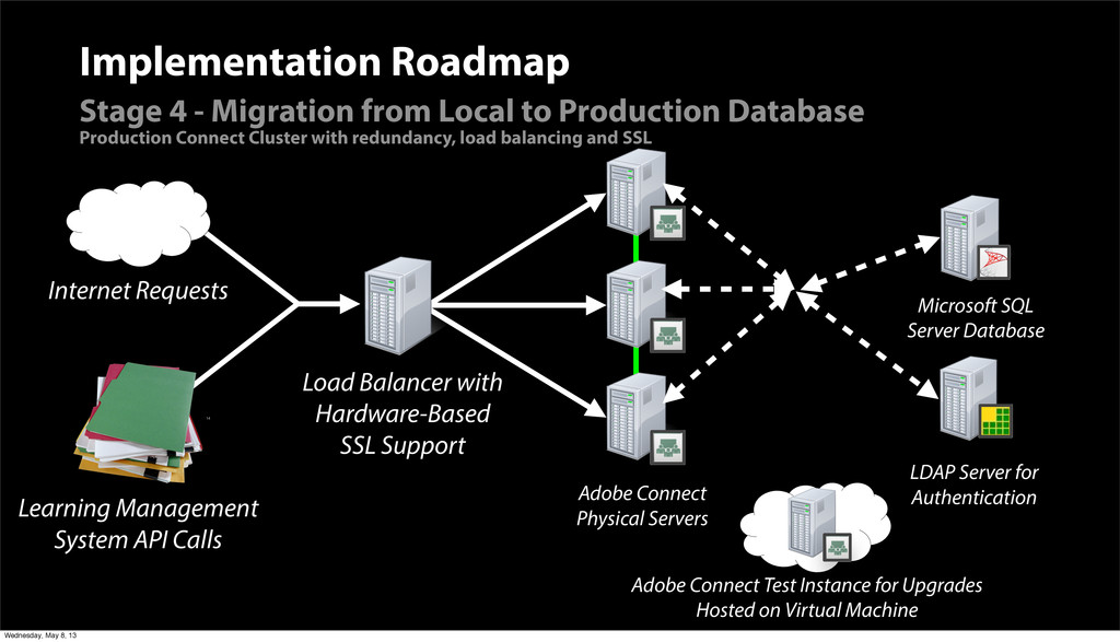 Adobe Connect Physical Servers Implementation R...