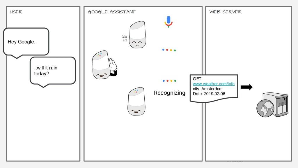 Google | Proprietary & Confidential 26 GOOGLE A...