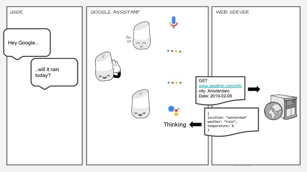 Google | Proprietary & Confidential 27 GOOGLE A...