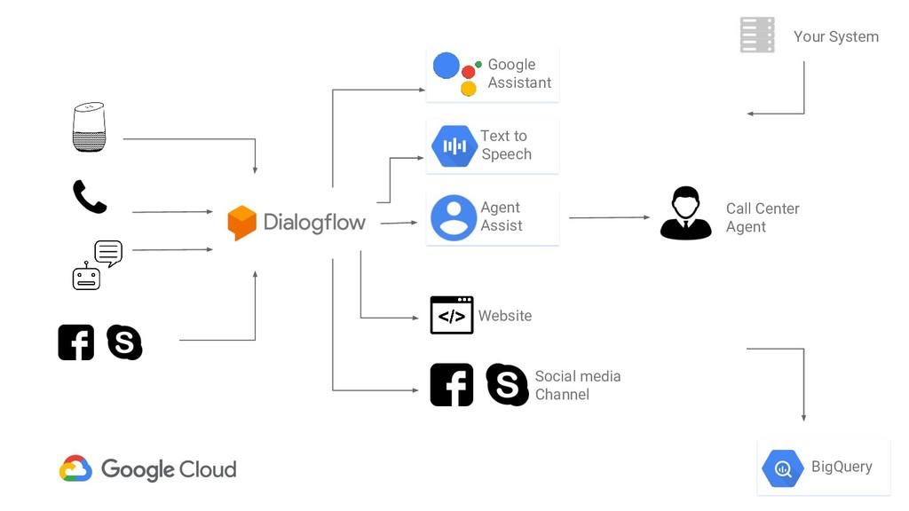 BigQuery Text to S Speech Google Assistant Webs...