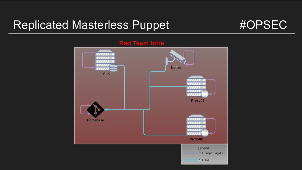 Replicated Masterless Puppet #OPSEC