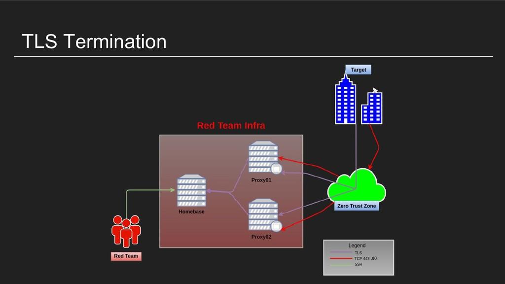 TLS Termination ,80