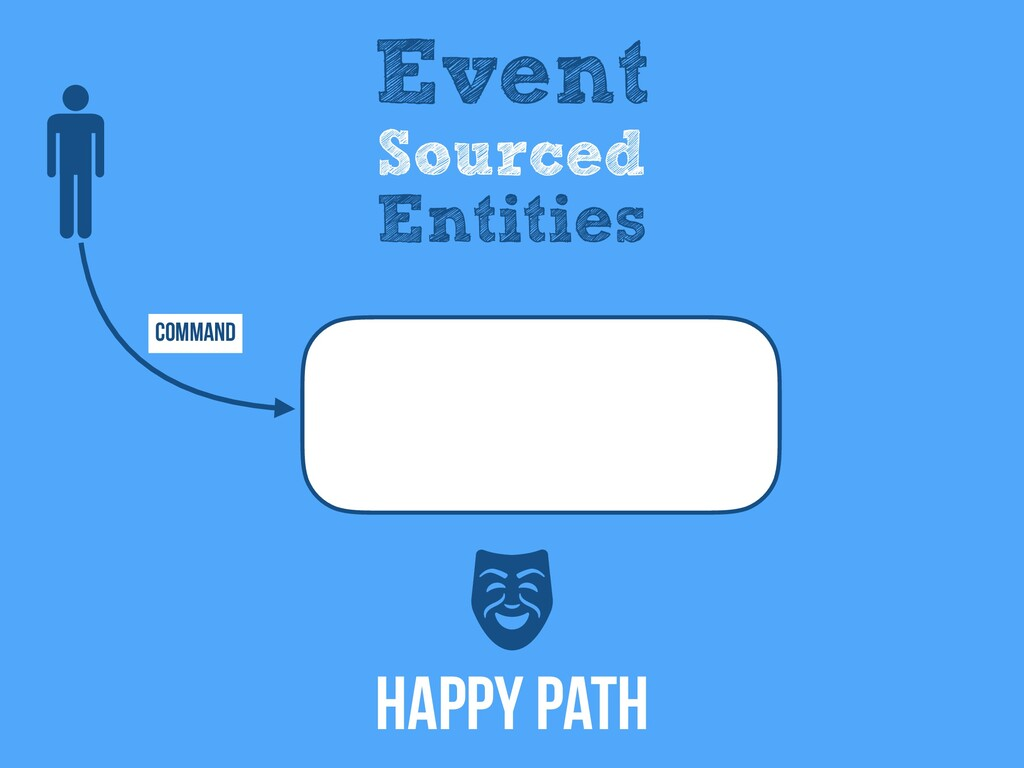 Command Event Sourced Entities Happy Path