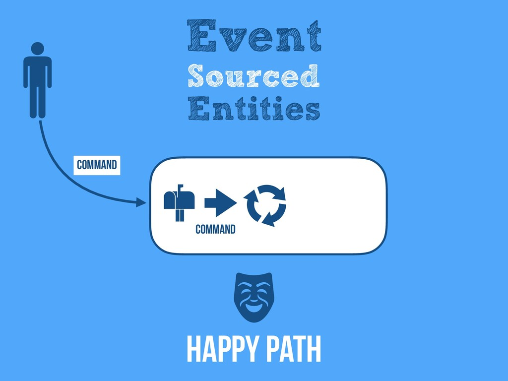 Command Event Sourced Entities Happy Path Comma...