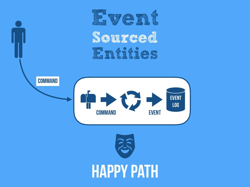 Command Event Log Event Event Sourced Entities ...