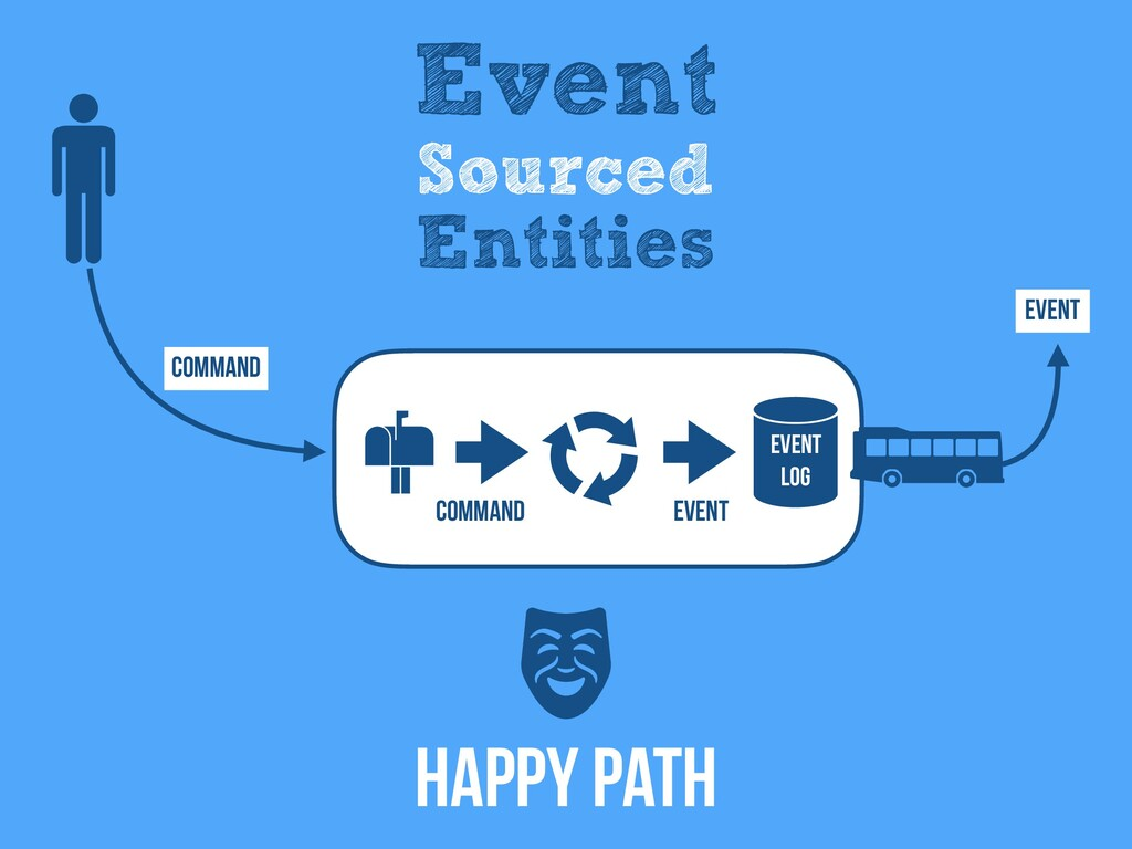 Command Event Event Log Event Event Sourced Ent...