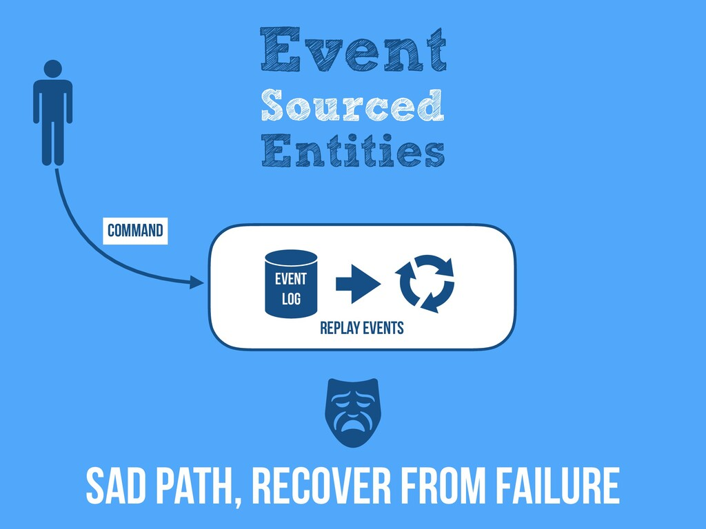 Event Log REPLAY EventS SAD Path, RECOVER FROM ...