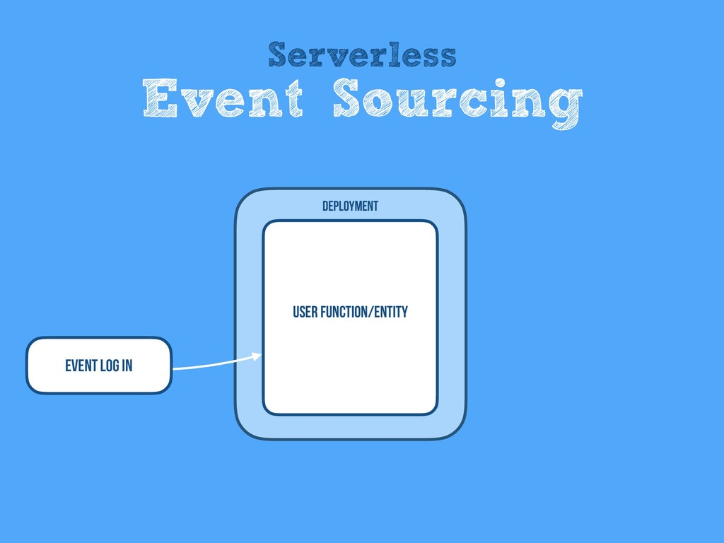 User Function/entity Deployment Event Log In Se...