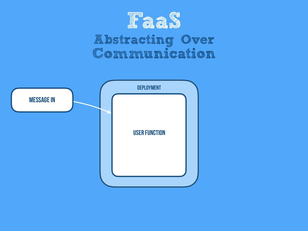 Message In User Function Deployment FaaS Abstra...