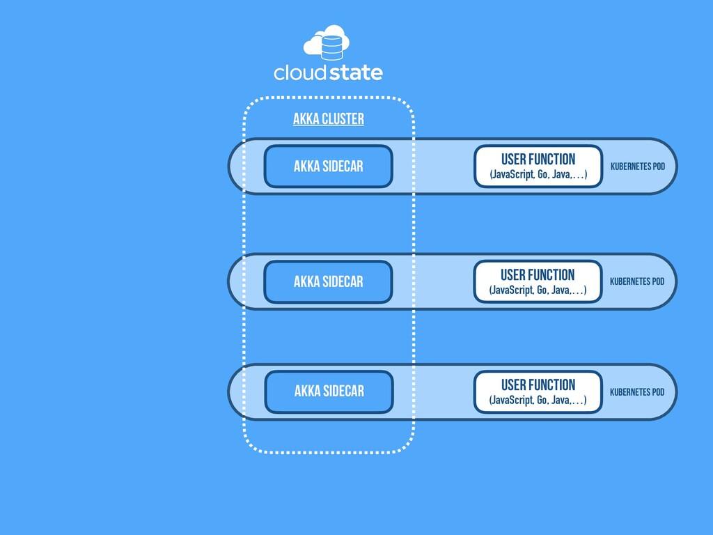 Kubernetes Pod User Function (JavaScript, Go, J...